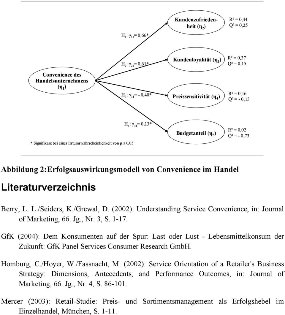 Handel Literaturverzeichnis Berry, L. L./Seiders, K./Grewal, D. (2002): Understanding Service, in: Journal of Marketing, 66. Jg., Nr. 3, S. 1-17.