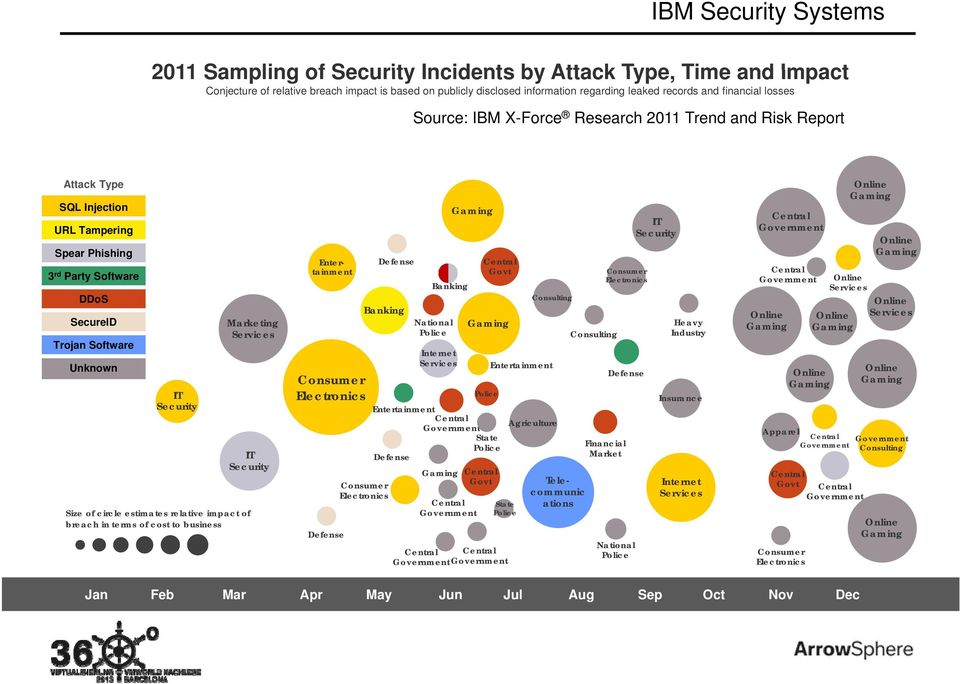 IT Security Size of circle estimates relative impact of breach in terms of cost to business Consumer Electronics Defense Defense Banking Consumer Electronics Banking National Police Internet Services