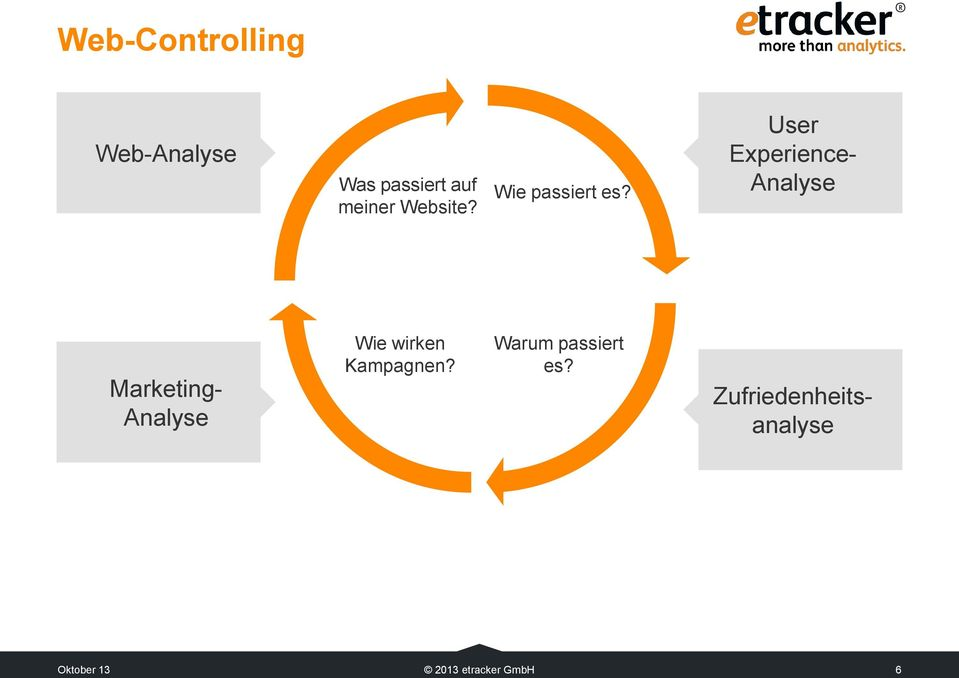 User Experience- Analyse Marketing- Analyse Wie