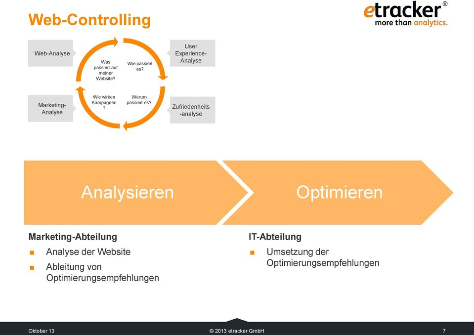 Zufriedenheits -analyse Analysieren Optimieren Marketing-Abteilung Analyse der Website
