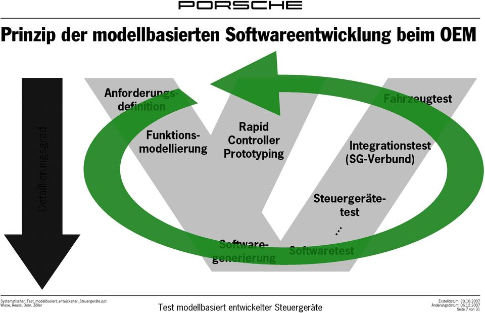 Funktionsmodellierung Rapid Controller Prototyping