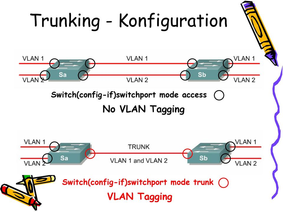 access No VLAN Tagging  trunk
