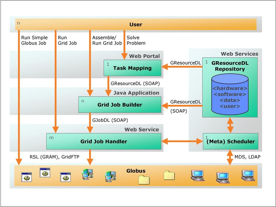 Application Grid Job Builder GResourceDL (SOAP) <hardware> <software> <data> <user> GJobDL