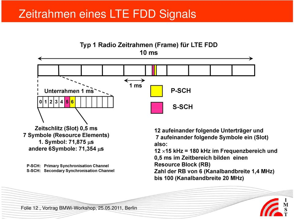 Symbol: 71,875 μs andere 6Symbole: 71,354 μs P-SCH: Primary Synchronisation Channel S-SCH: Secondary Synchronisation Channel 12 aufeinander folgende