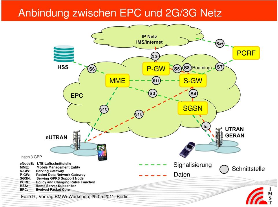Gateway P-GW: Packet Data Network Gateway SGSN: Serving GPRS Support Node PCRF: Policy and Charging Rules Function HSS: Home