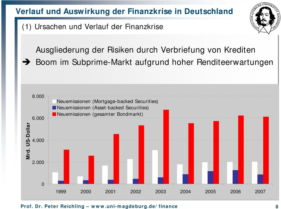 000 Neuemissionen (Mortgage-backed Securities) Neuemissionen (Asset-backed Securities)