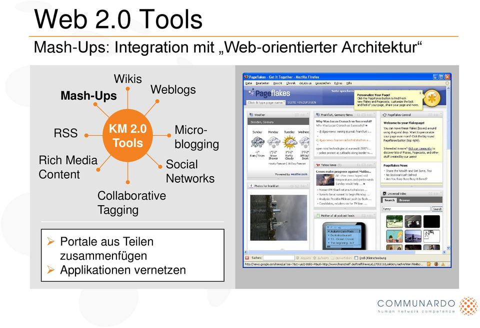 Architektur Wikis Weblogs Mash-Ups RSS Rich Media Content