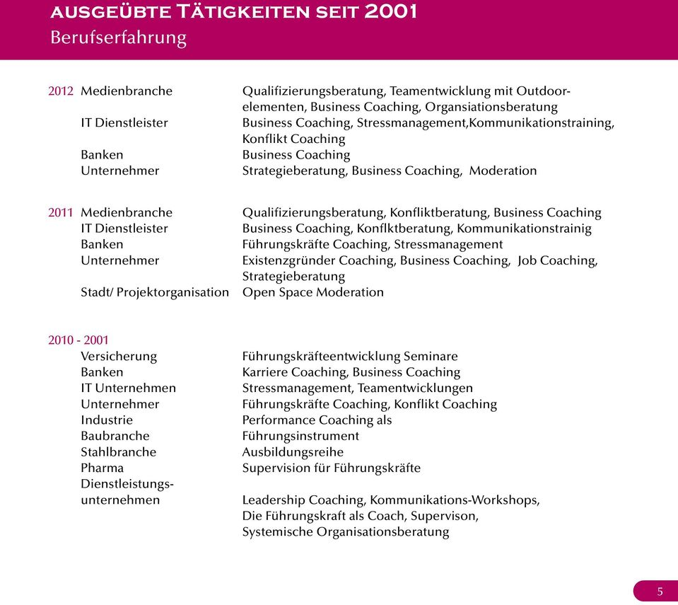 Coaching Business Coaching, Konflktberatung, Kommunikationstrainig Führungskräfte Coaching, Stressmanagement Existenzgründer Coaching, Business Coaching, Job Coaching, Strategieberatung Stadt/