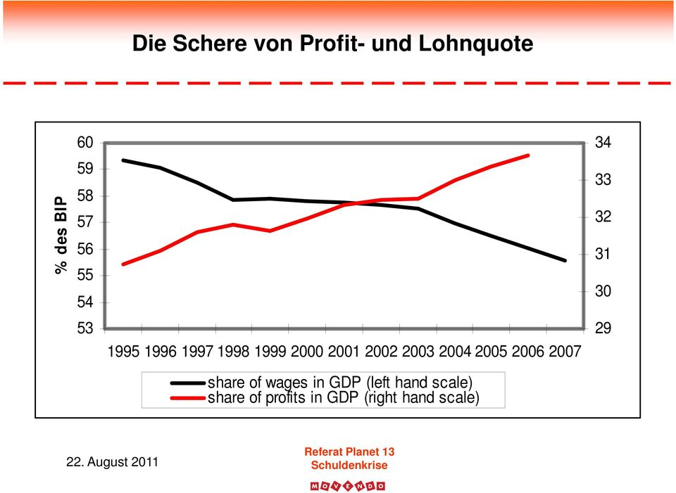 2004 2005 2006 2007 share of wages in Jahr GDP (left hand