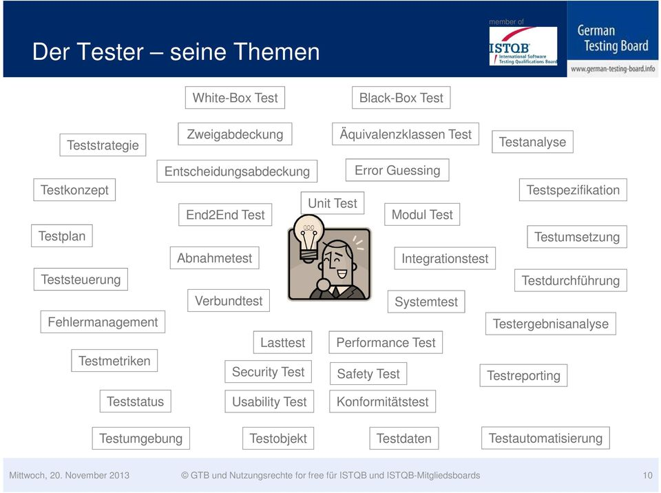 Integrationstest Testdurchführung Verbundtest Systemtest Testergebnisanalyse Lasttest Performance Test Security Test Safety Test Testreporting Teststatus
