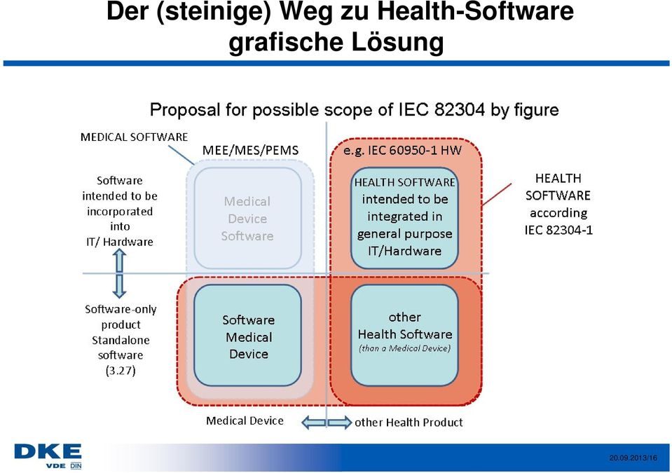 Health-Software