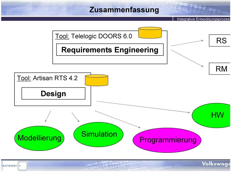 0 Requirements Engineering RS RM