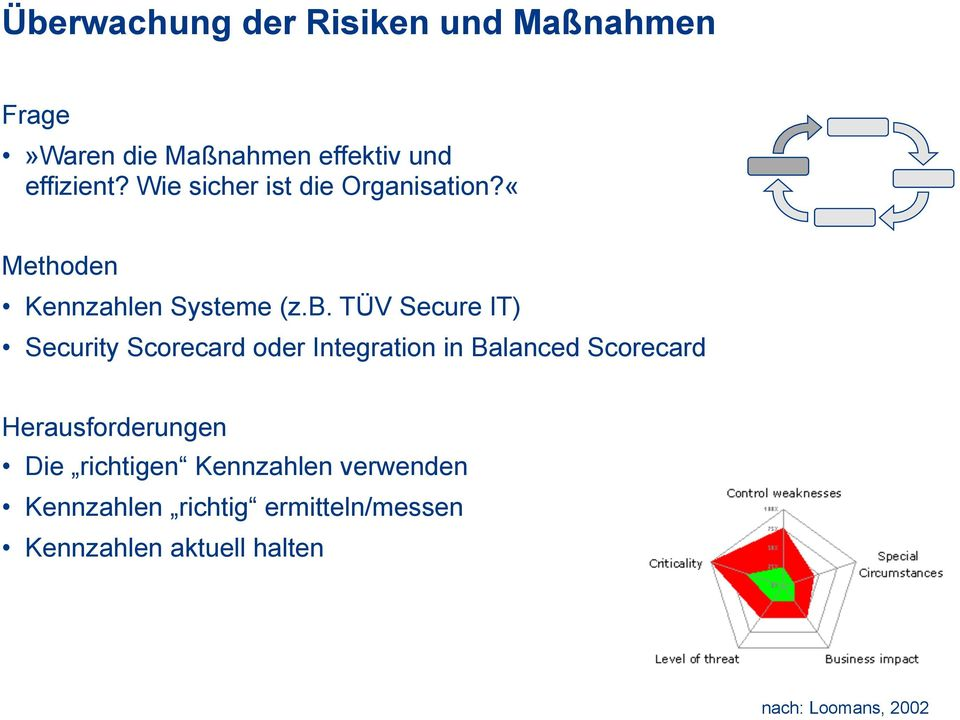 TÜV Secure IT) Security Scorecard oder Integration in Balanced Scorecard Herausforderungen