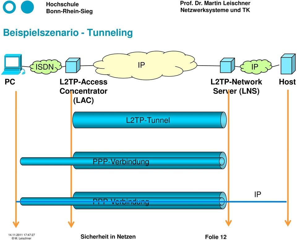 Server (LNS) Host L2TP-Tunnel PPP-Verbindung