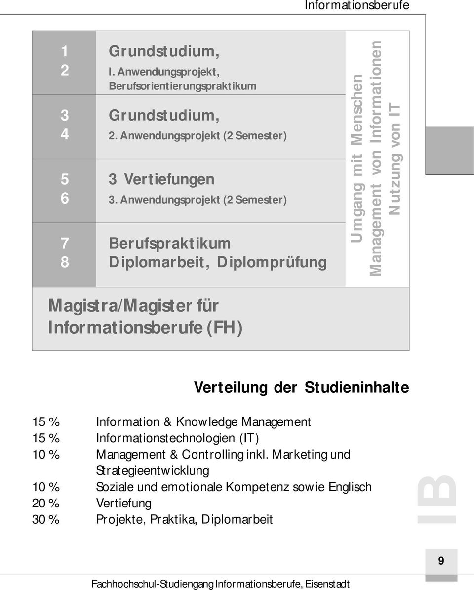 Informationsberufe (FH) Verteilung der Studieninhalte 15 % Information & Knowledge Management 15 % Informationstechnologien (IT) 10 % Management & Controlling inkl.