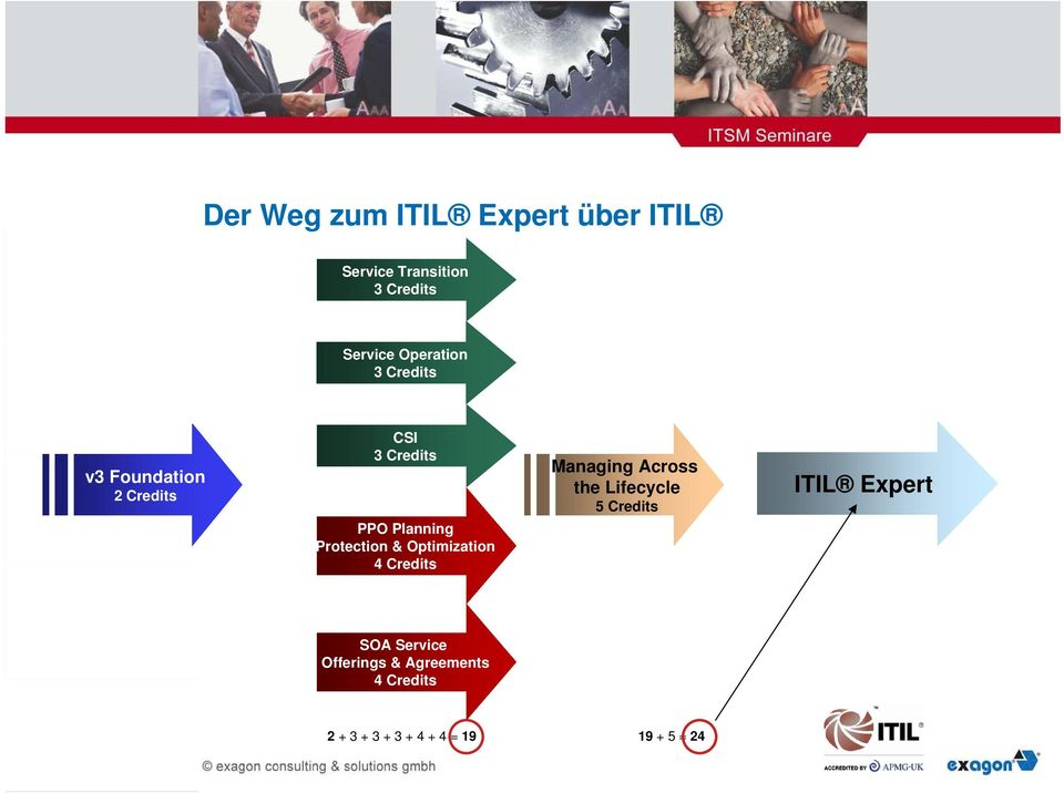 Across the Lifecycle 5 Credits ITIL Expert SOA Service Offerings &