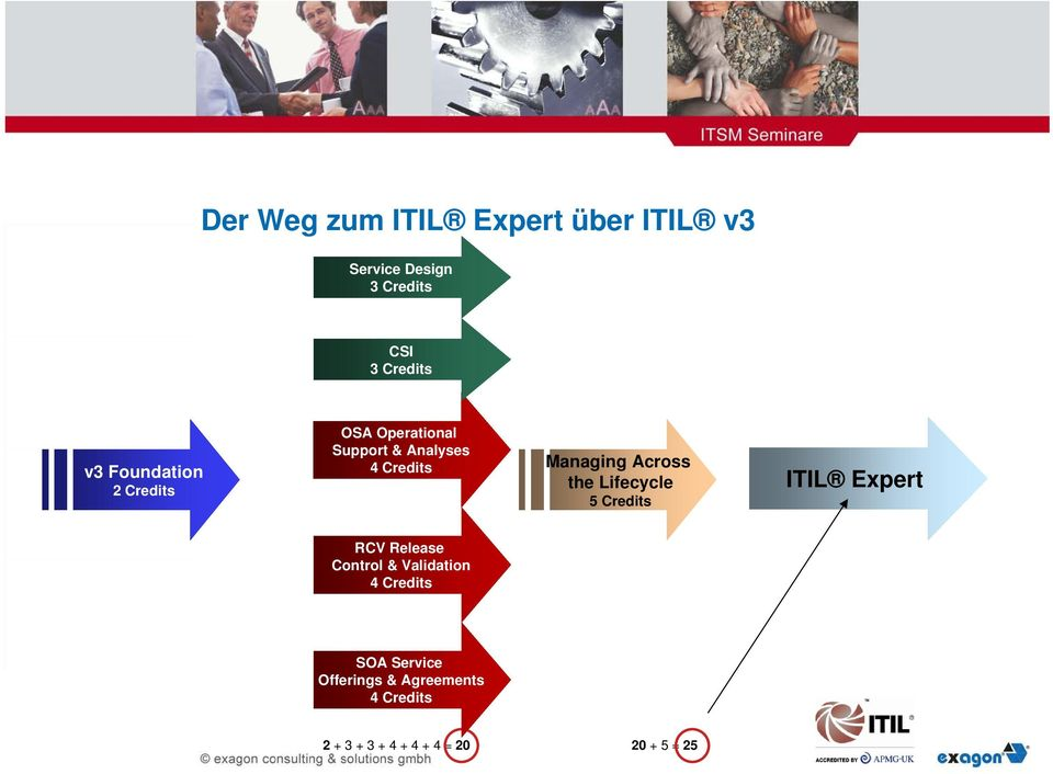 Credits ITIL Expert RCV Release Control & Validation SOA Service Offerings &