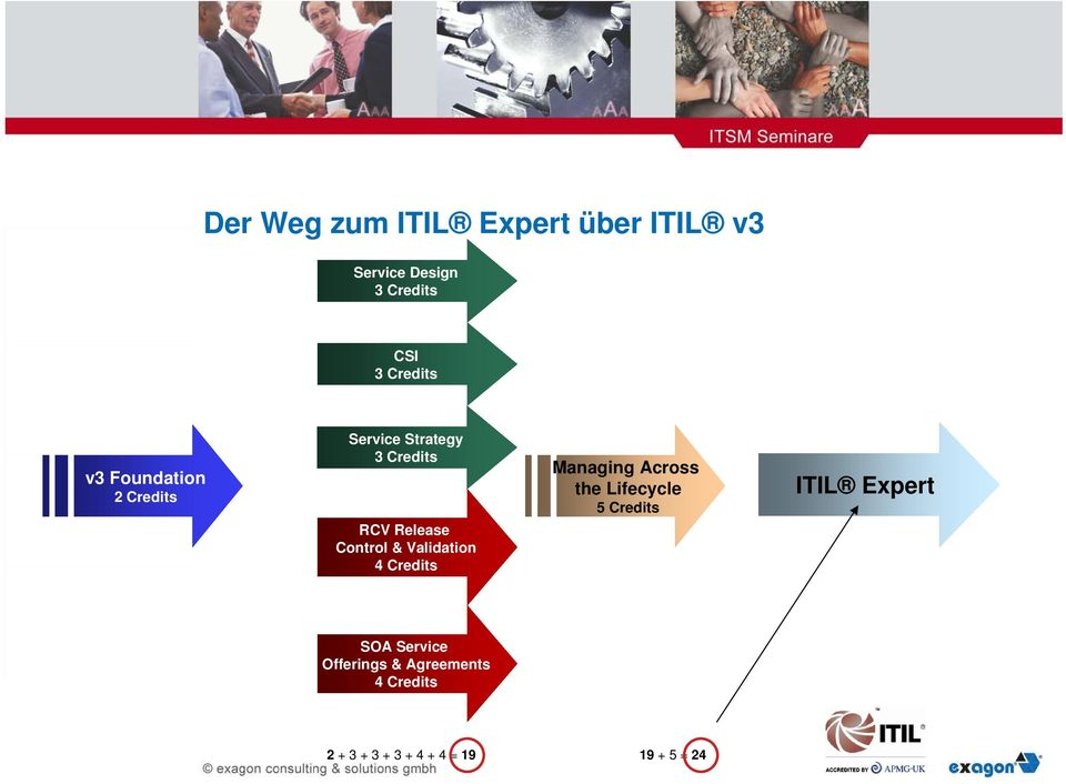 the Lifecycle 5 Credits ITIL Expert SOA Service Offerings & Agreements 2
