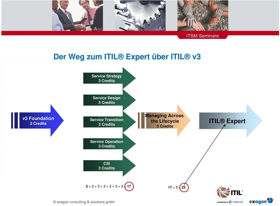 the Lifecycle 5 Credits ITIL Expert Service Operation CSI 2 + 3 +