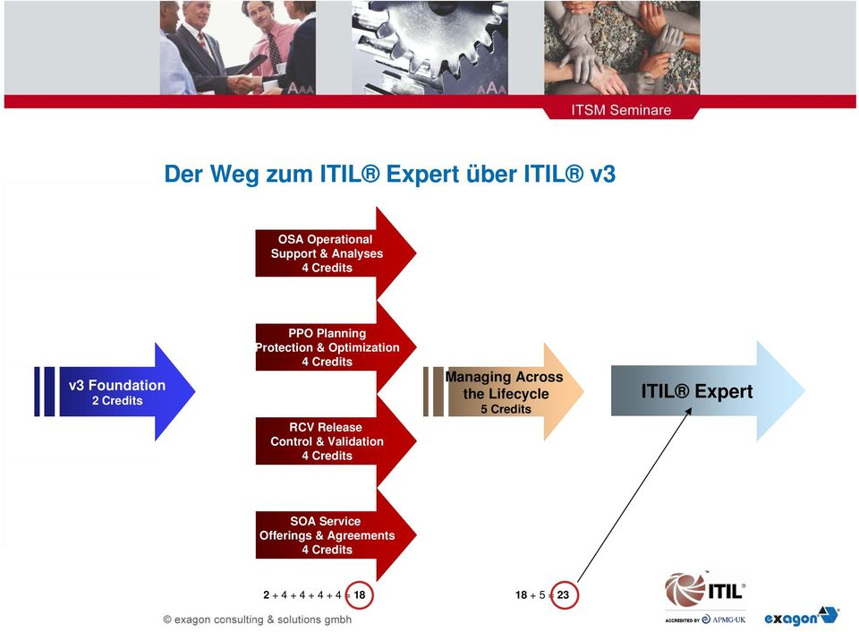 Validation Managing Across the Lifecycle 5 Credits ITIL Expert SOA Service