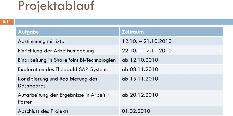 2010 Einarbeitung in SharePoint BI-Technologien ab 12.10.2010 Exploration des Theobald SAP-Systems ab 08.