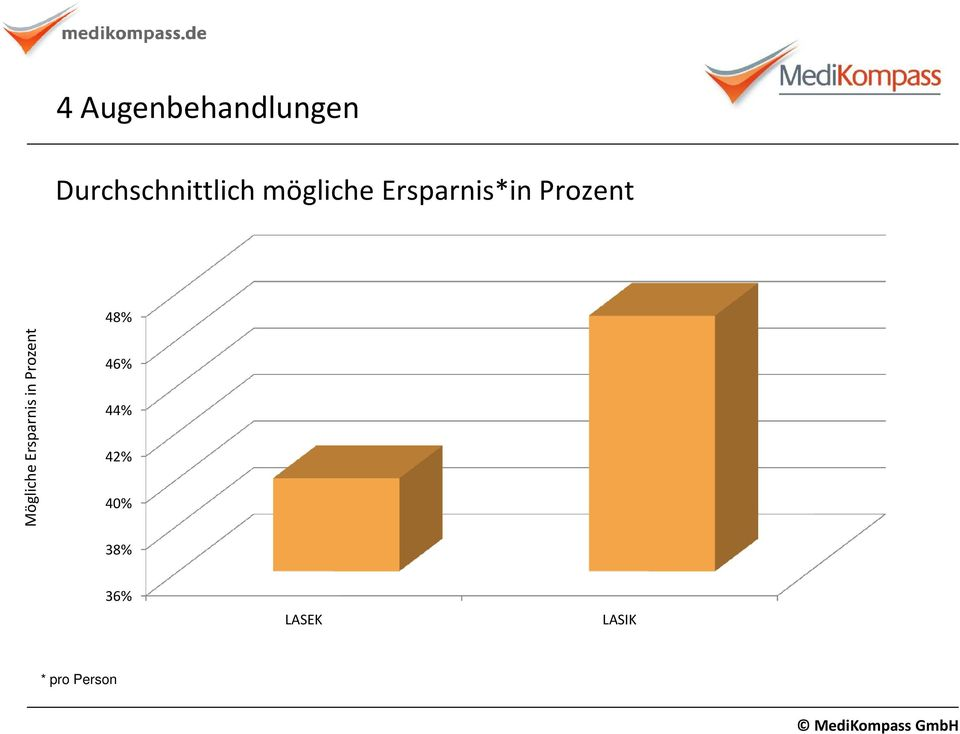 Ersparnis*in Prozent 48%