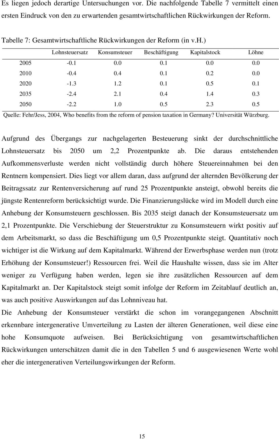 1 2035-2.4 2.1 0.4 1.4 0.3 2050-2.2 1.0 0.5 2.3 0.5 Quelle: Fehr/Jess, 2004, Who benefits from the reform of pension taxation in Germany? Universität Würzburg.
