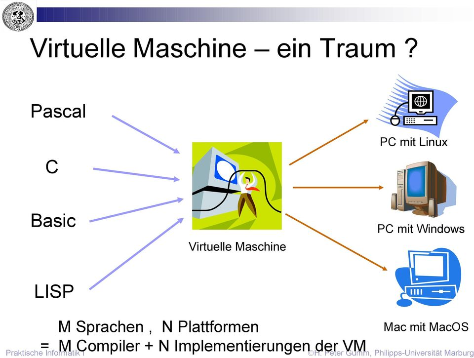 Maschine PC mit Windows LISP M Sprachen, N
