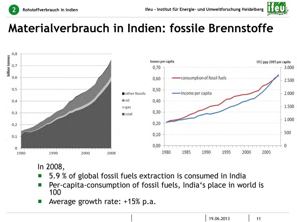 9 % of global fossil fuels extraction is consumed in India