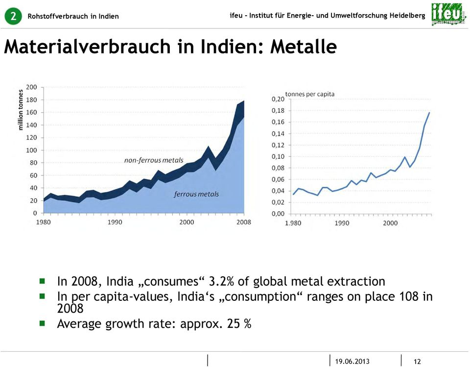 2% of global metal extraction In per capita-values, India