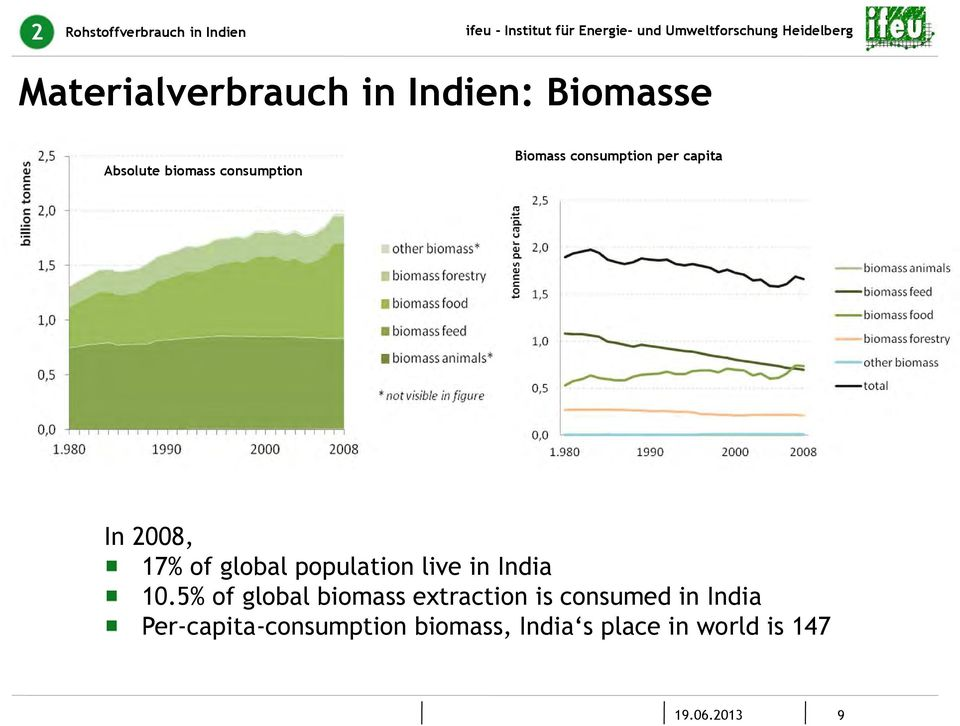 of global population live in India 10.