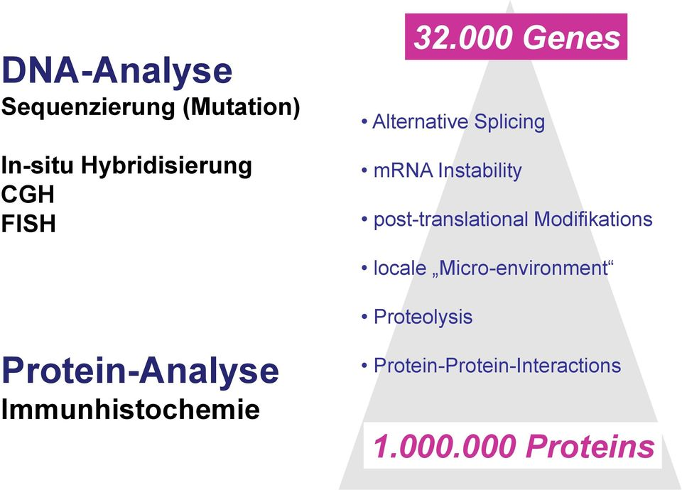 000 Genes Alternative Splicing mrna Instability post-translational