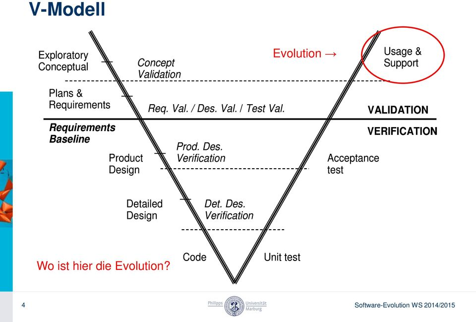 VALIDATION VERIFICATION Prod. Des. Verification Acceptance test Detailed Design Det.