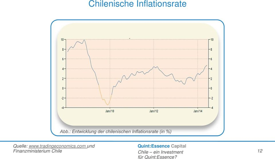 Inflationsrate (in %) Quelle: www.