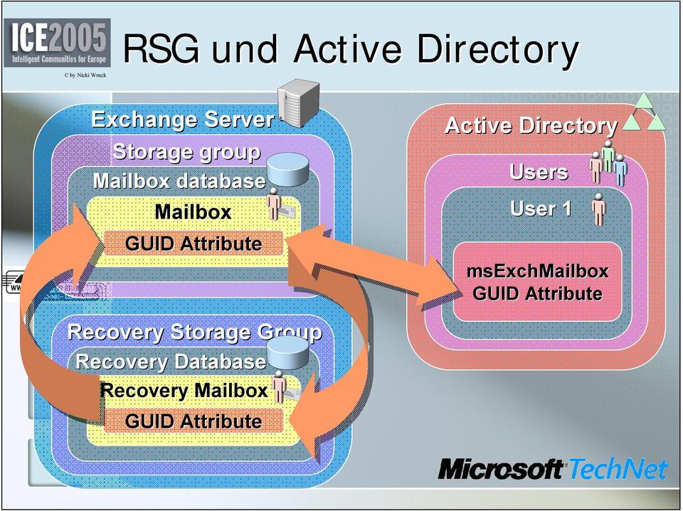 Users User 1 msexchmailbox GUID Attribute Recovery