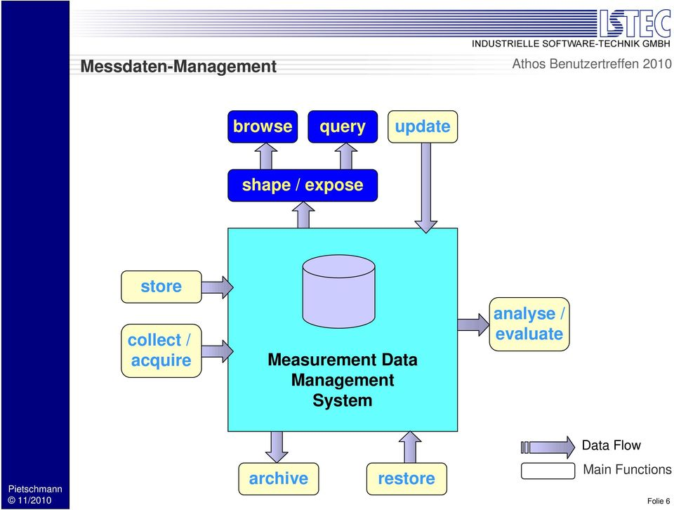 Measurement Data Management System analyse /
