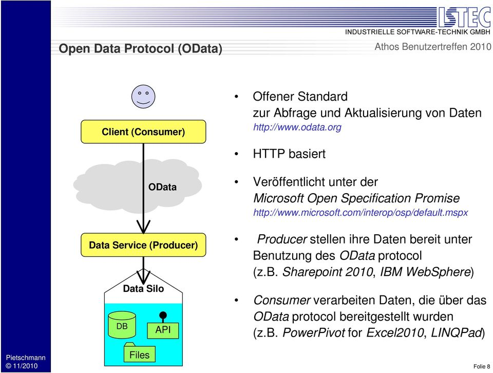 http://www.microsoft.com/interop/osp/default.mspx Producer stellen ihre Daten be