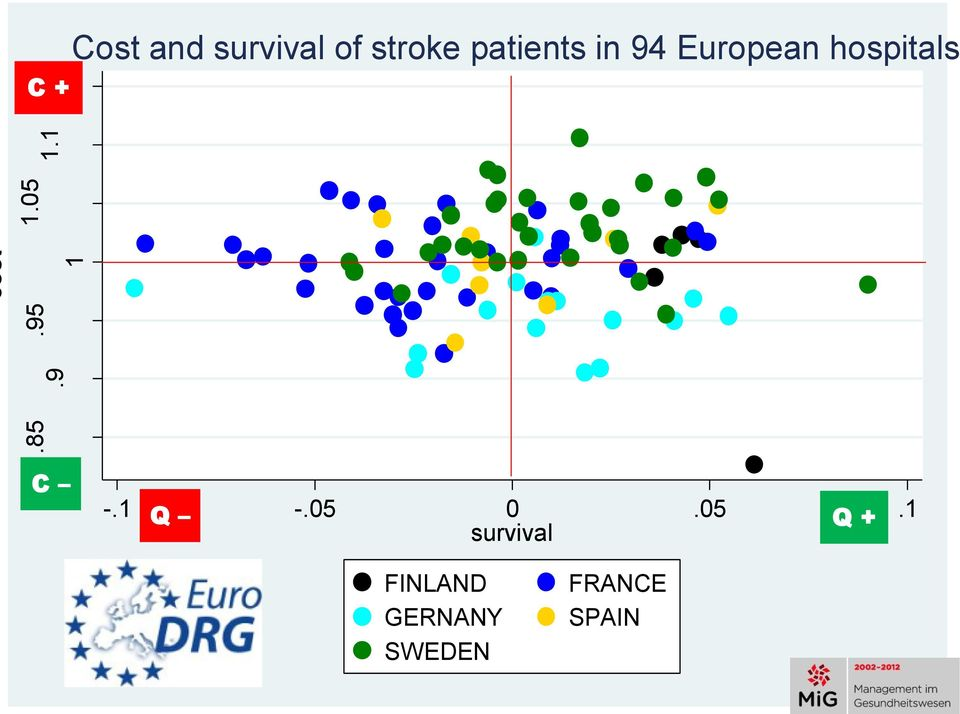 15 C + Cost and survival of stroke
