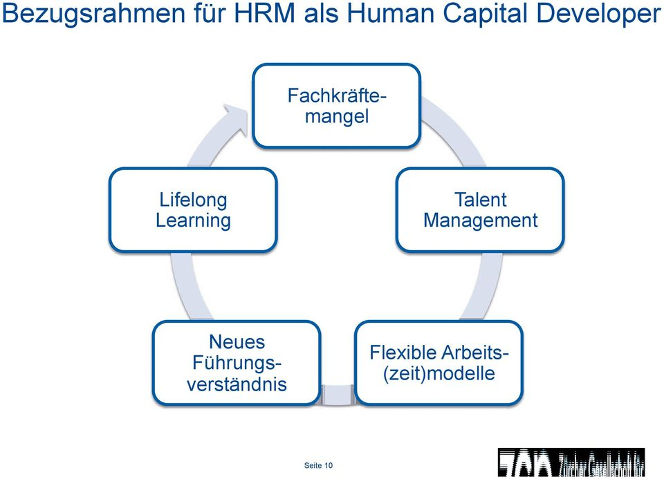 Learning Talent Management Neues