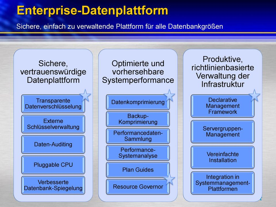 Systemperformance Datenkomprimierung Backup- Komprimierung Performancedaten- Sammlung Performance- Systemanalyse Plan Guides Resource Governor Produktive,