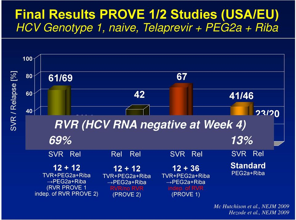 of RVR PROVE 2) 7 42 41/46 69% n=79/81 3/45 5/12 n=79 13% n=75/82 67 RVR (HCV RNA negative at Week 4) Rel Rel Rel SVR Rel SVR Rel