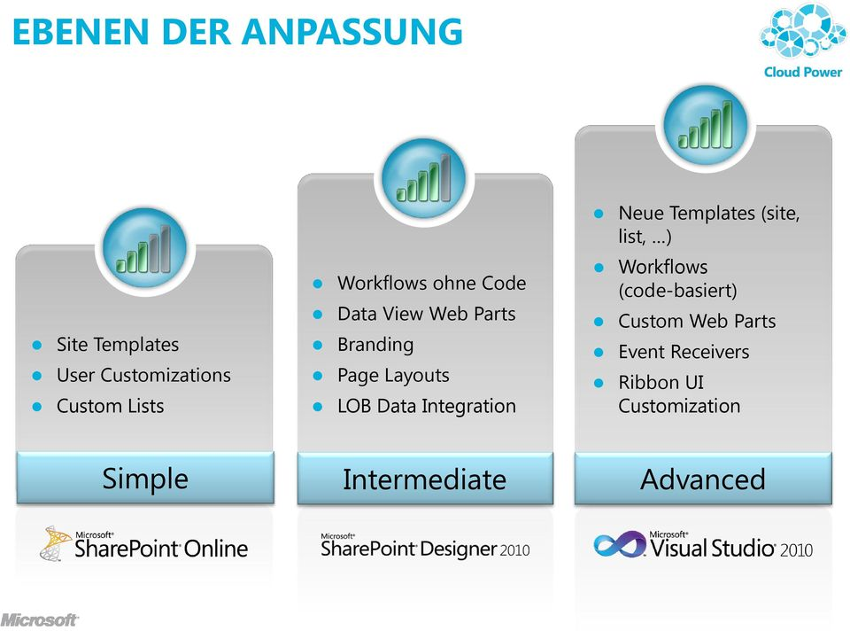 Integration Neue Templates (site, list, ) Workflows (code-basiert)