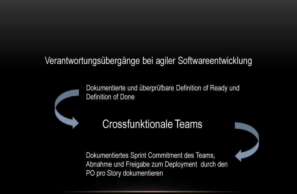 of Done Crossfunktionale Teams Dokumentiertes Sprint Commitment