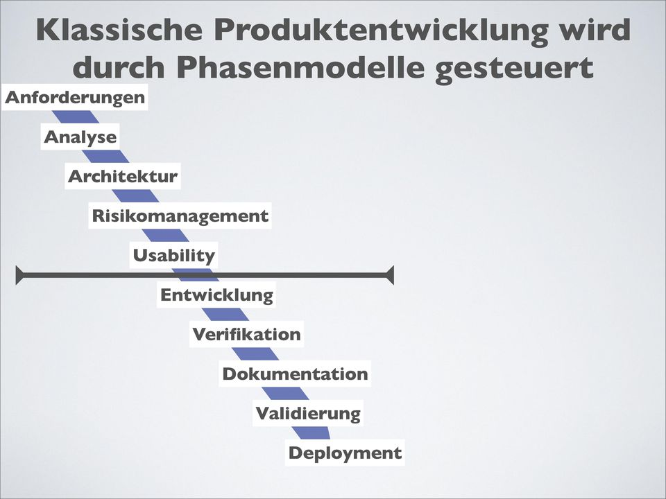 Architektur Risikomanagement Usability