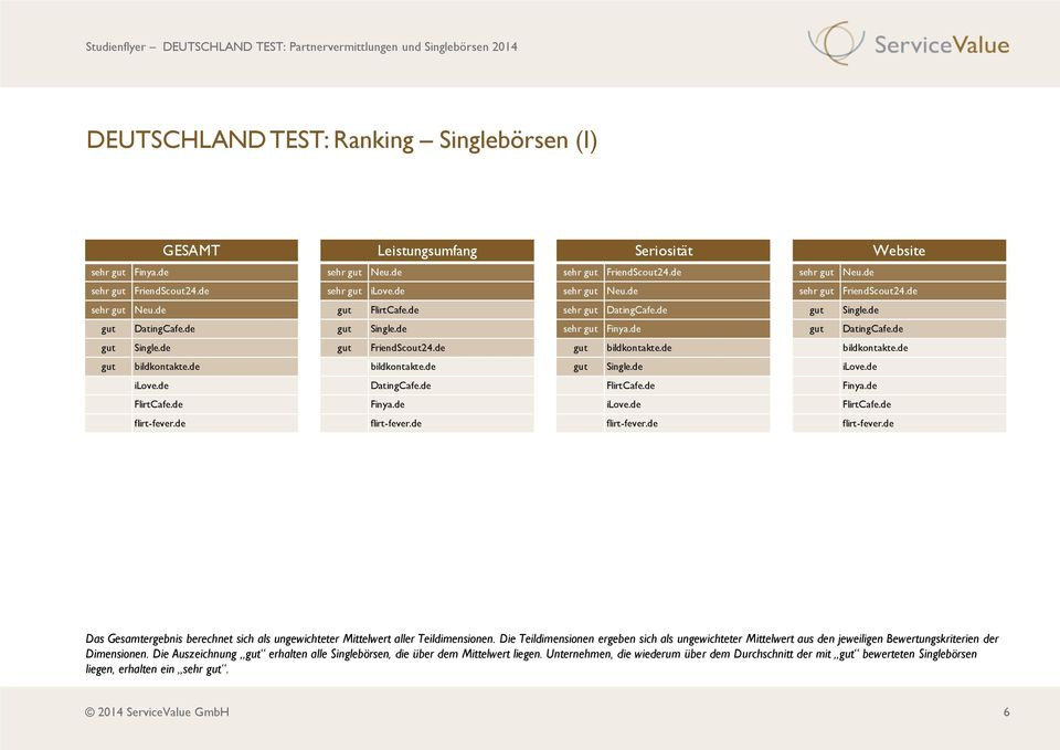 Test partnervermittlungen 2014