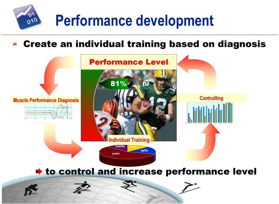 Performance Diagnosis Controlling Individual Training