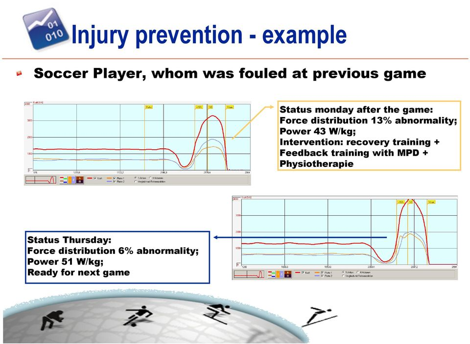 Intervention: recovery training + Feedback training with MPD + Physiotherapie