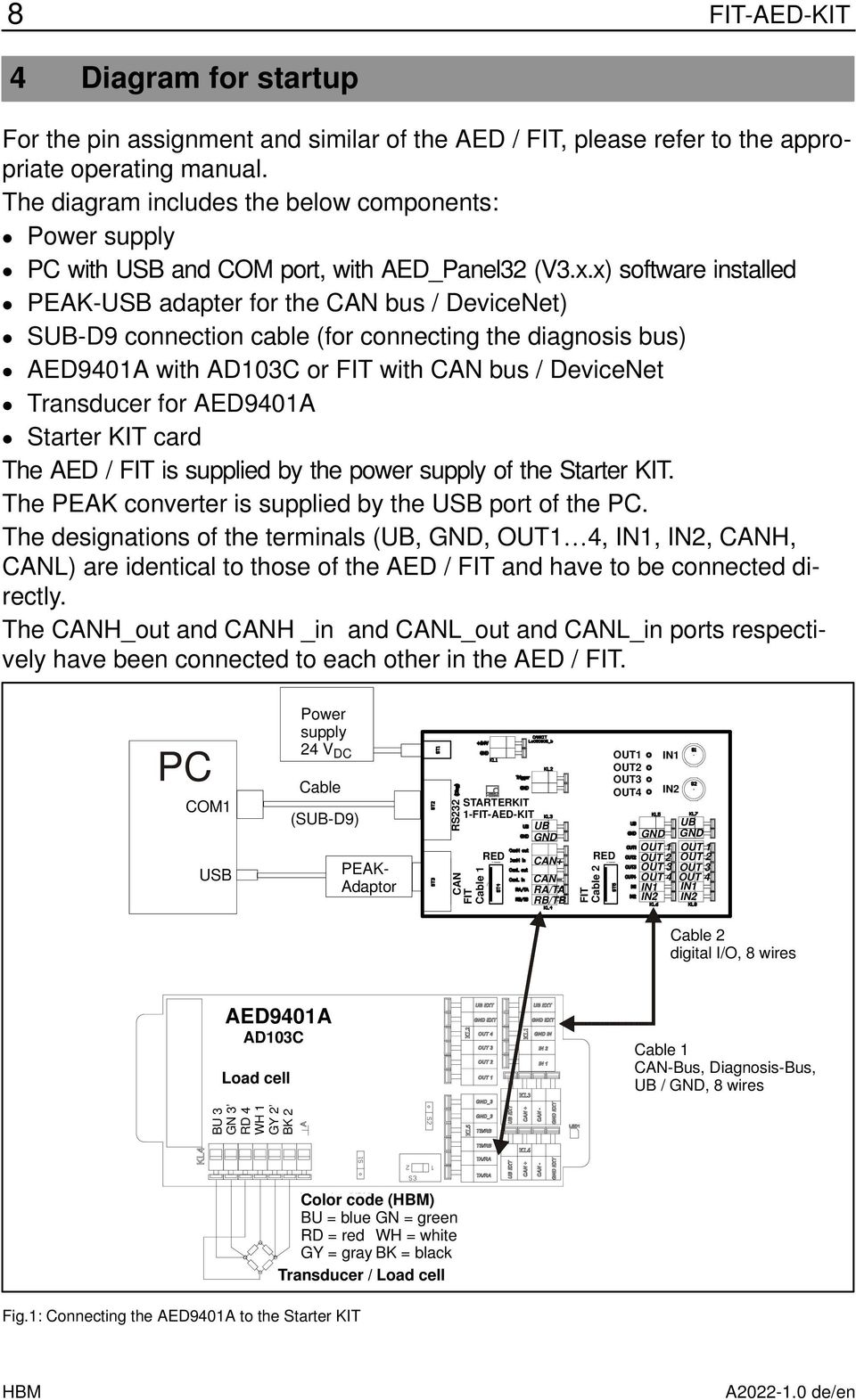 x) software installed PEAK-USB adapter for the CAN bus / evicenet) S-9 connection cable (for connecting the diagnosis bus) AE9401A with A103C or with CAN bus / evicenet Transducer for AE9401A Starter