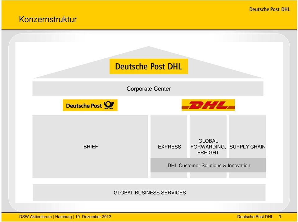CHAIN DHL Customer Solutions & Innovation