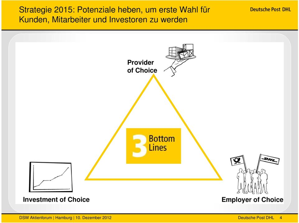 zu werden Provider of Choice Investment of